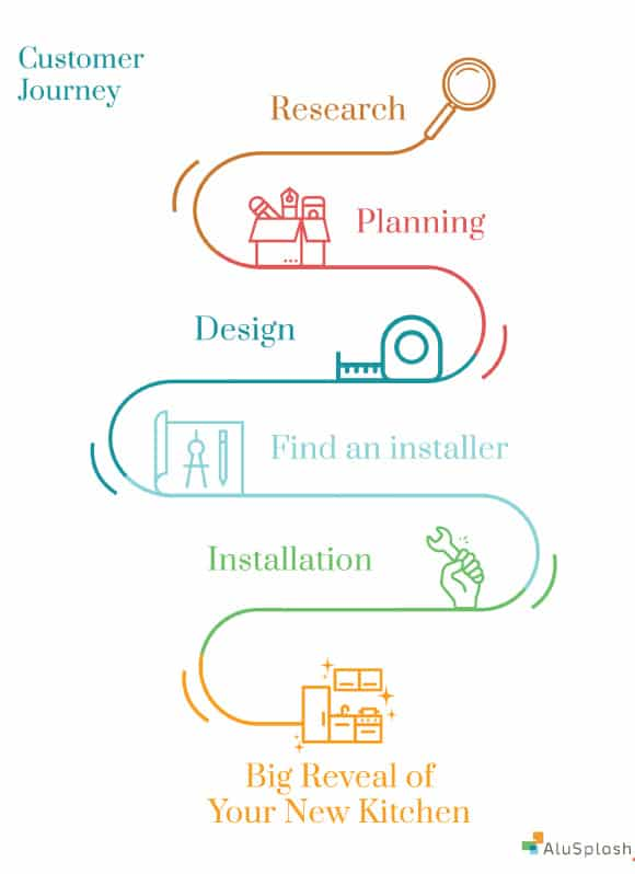 The Customer Journey for Kitchen Renovation, kitchen shelves AluSplash Blog